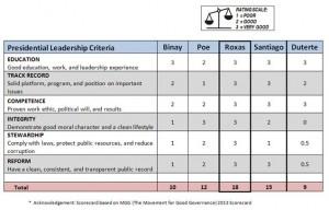 Presidential Scorecard - Updated